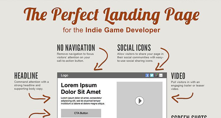 Quanto Costa una Landing Page o Sito Vetrina?