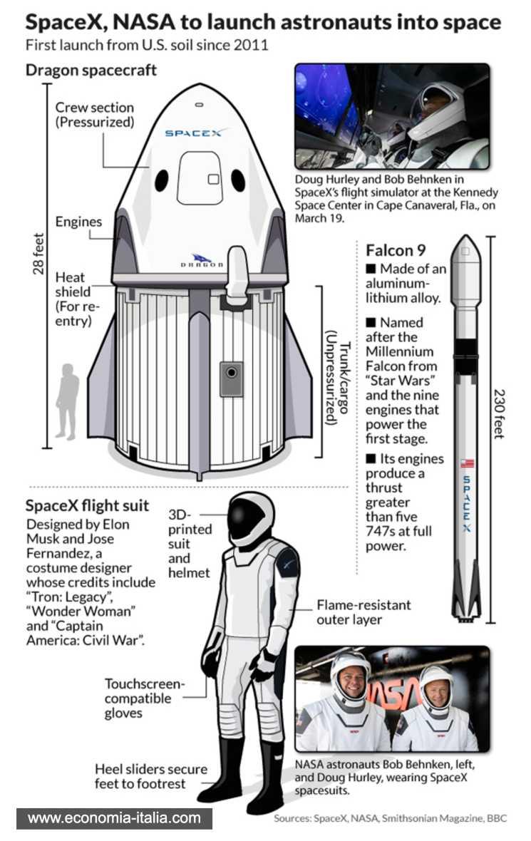 SpaceX di Elon Musk: il valore dell'economia dello spazio crescerà di 600 miliardi in 10 anni