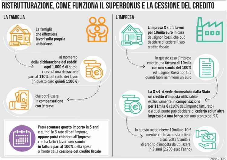 Superbonus 110% Ristrutturazione Immobili Come Funziona