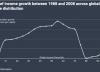 Disuguaglianze Economiche nel Mondo sono in Diminuzione