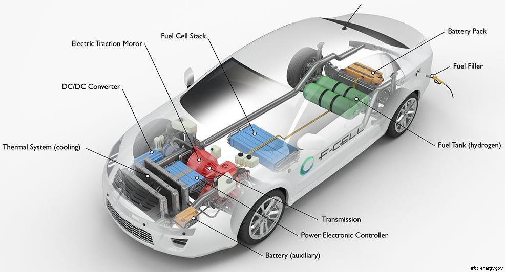 Idrogeno: auto con celle a combustibile ad idrogeno: vantaggi e svantaggi