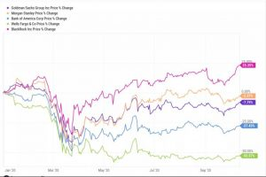 Gli Investitori Si Preparano ad un calo degli utili del 3° Trimestre più alto dal 2009