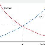 Libero Mercato: Cos'é. Definizione di Economia di Libero Mercato