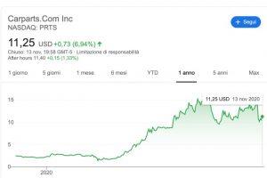 Azioni e-Commerce aumentate del 1000% negli ultimi due anni