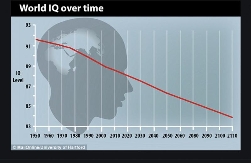 QI Medio Mondiale è in Declino: Perché Siamo Meno Intelligenti?